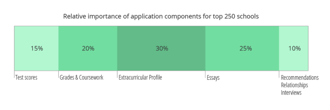 graphic reads 'relative importance of college application components at top 250 schools, with ECs making 30%, academics 20%, essays 25%, test scores 15%, and interview/relationships/recommendations making 10%